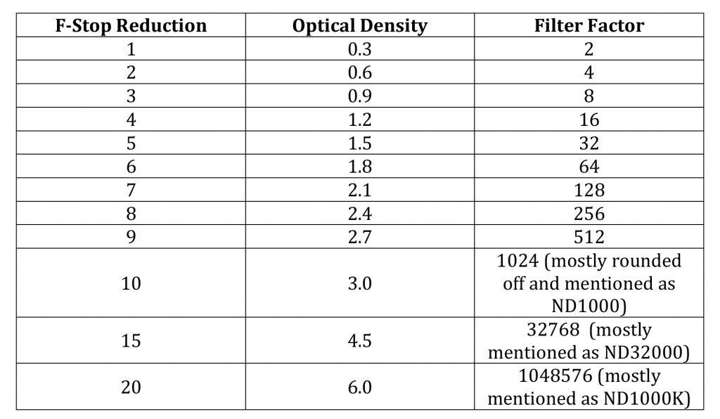 lee filter big stopper exposure guide